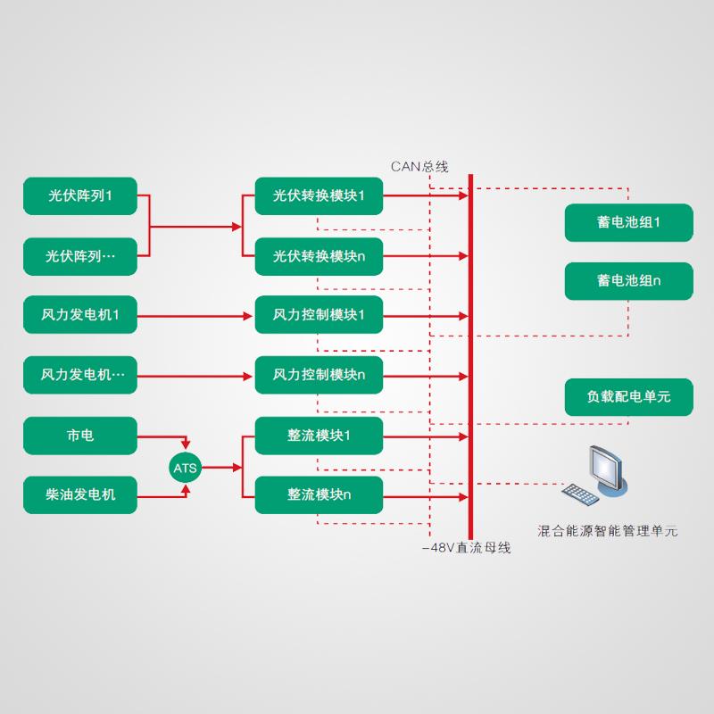 通信基站风光互补电源系统