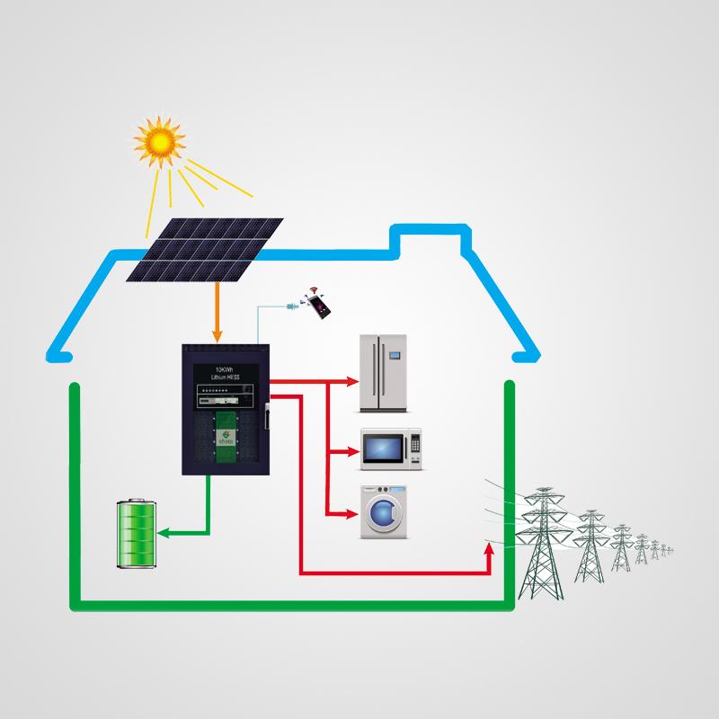 光伏户用并网发电打包系统