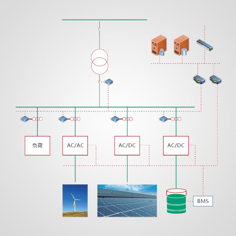 微电网解决方案